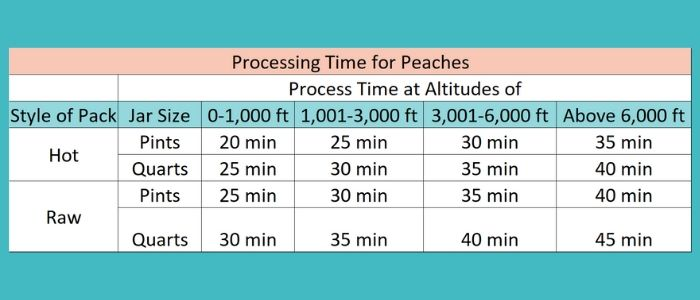 a chart with processing times for canning peaches