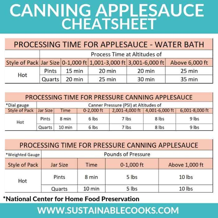 timing cheatsheet for canning applesauce