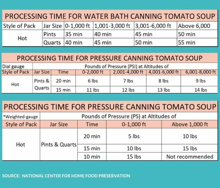 a chart with various processing times for canning tomato soup