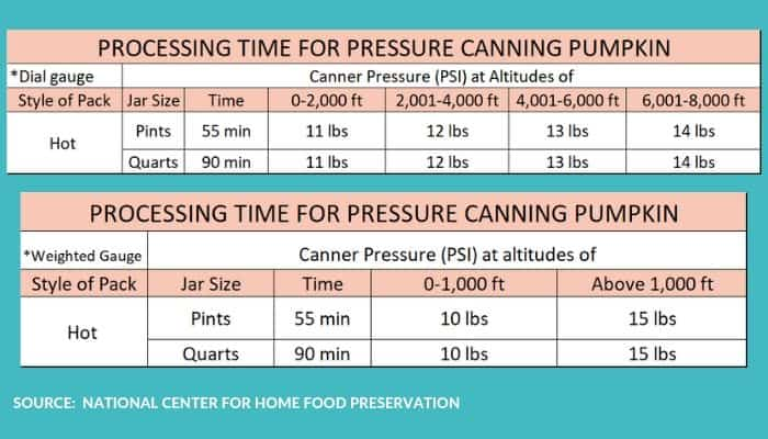 Processing times for canning pumpkin