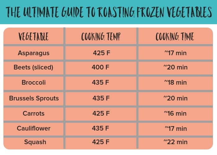 A printable guide for roasting frozen vegetables