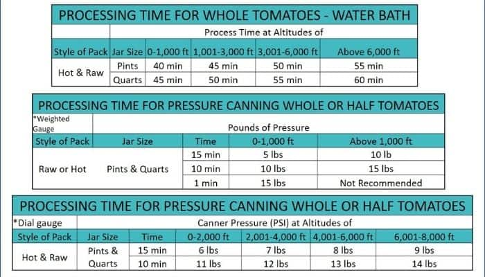 Processing times for canning whole tomatoes