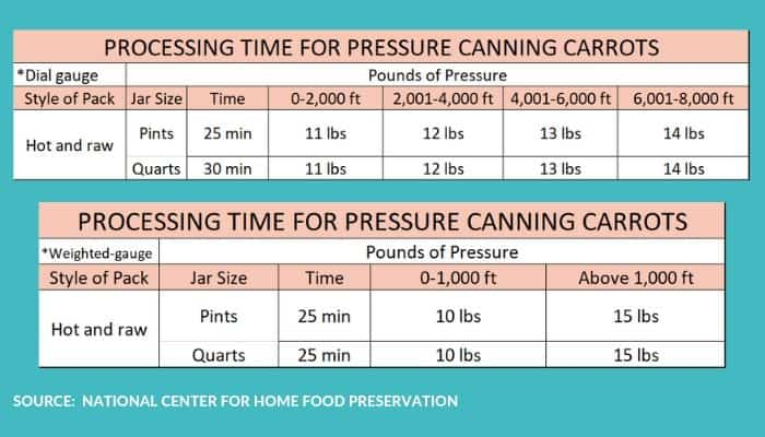 a chart showing processing times for pressure canning carrots