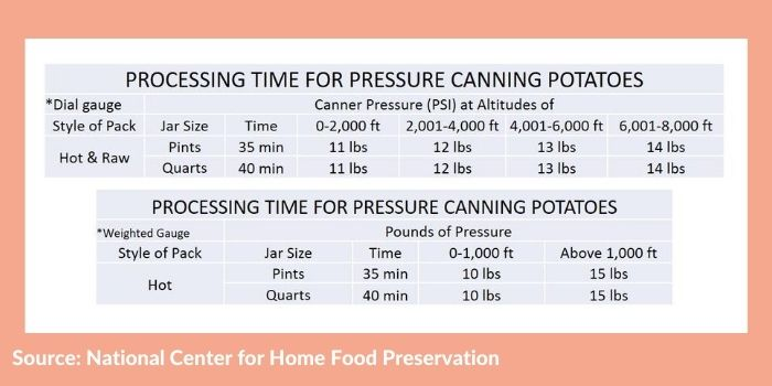 Processing times for pressure canning potatoes