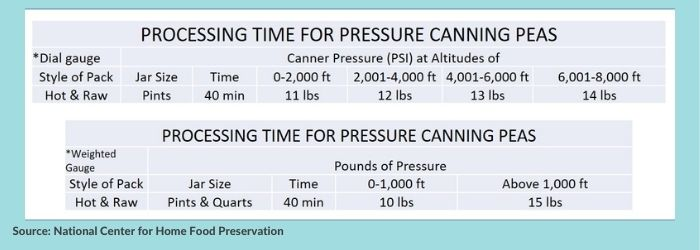Processing times for pressure canning green peas